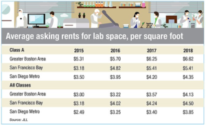 San Diego's Real Estate Prices are a Competitive Advantage for Life Science Investors